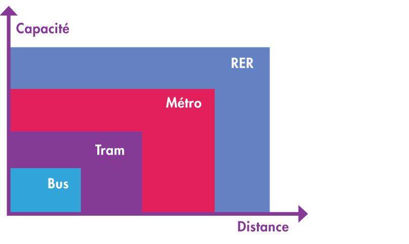 FAQ > Capacité/distance des transports en commun