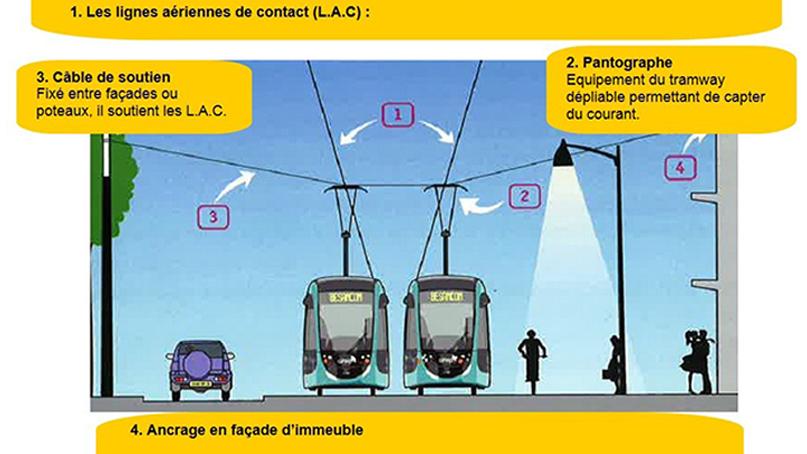 schema fonctionnement tram